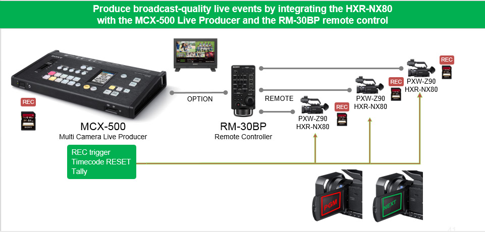 Sony HXR-NX80 4K Camcorder Item Details